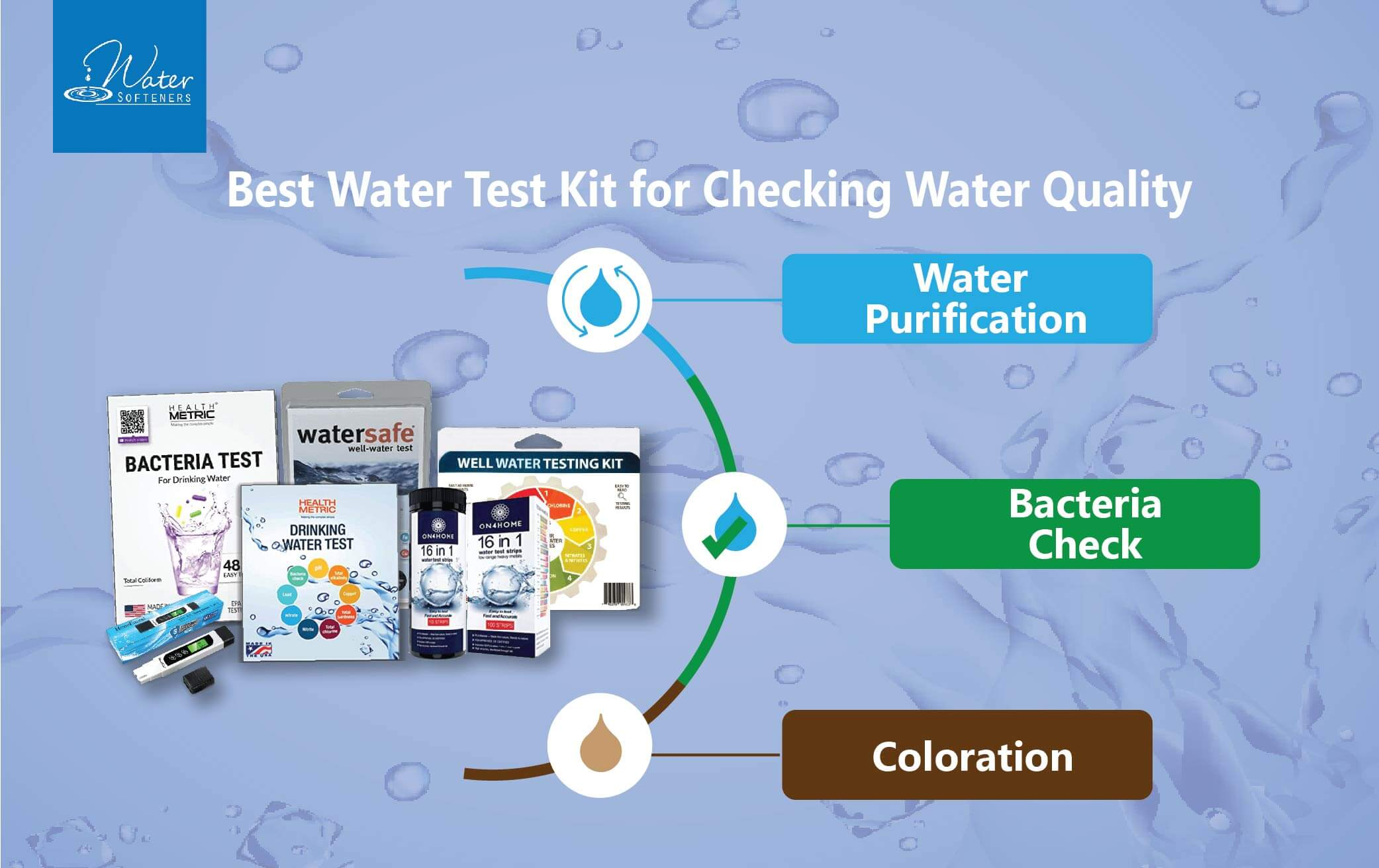 Best Water Test Kit For Checking Water Quality