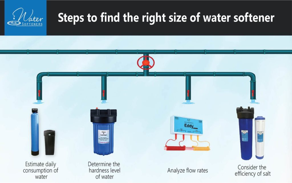 What size water softener do I need? - Measuring Water Hardness - Water Softener Capacity Setting