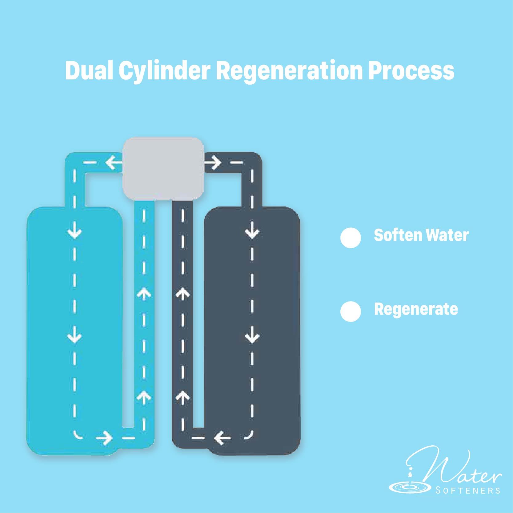 The dual cylinder regeneration process