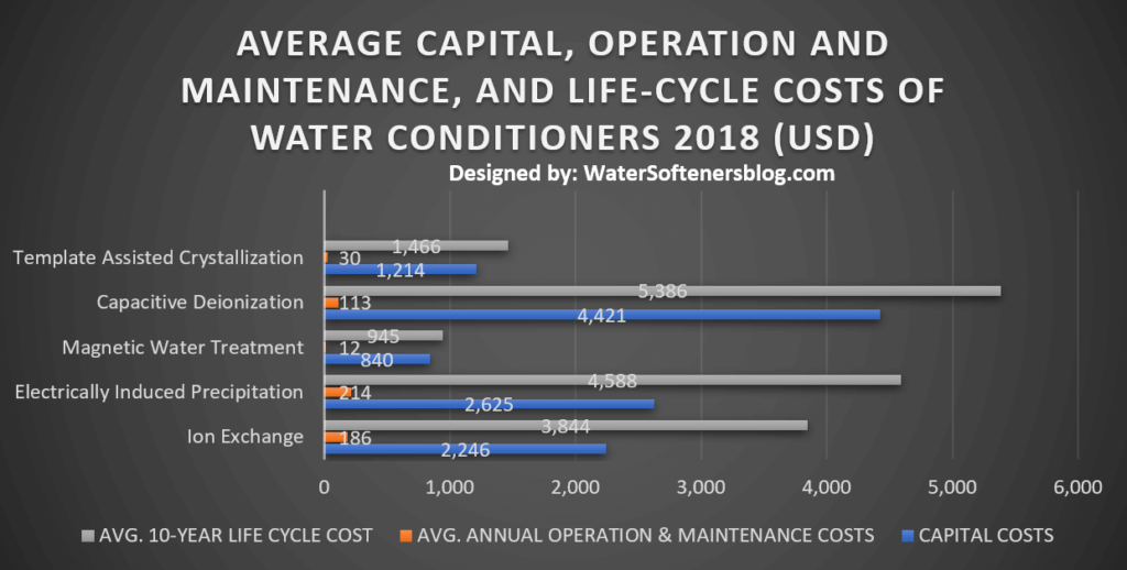 Costanza estimated ecosystem services from rivers and lakes from available sources and literature. COSTS OF WATER SOFTENING (ION EXCHANGE) AND ITS ALTERNATIVES People also use technologies that do not use salt and also reduce the formation of scales and these technologies are often cheaper than water softener (ion exchange). Following table gives an accurate representation of costs that are spent on different systems on an average.