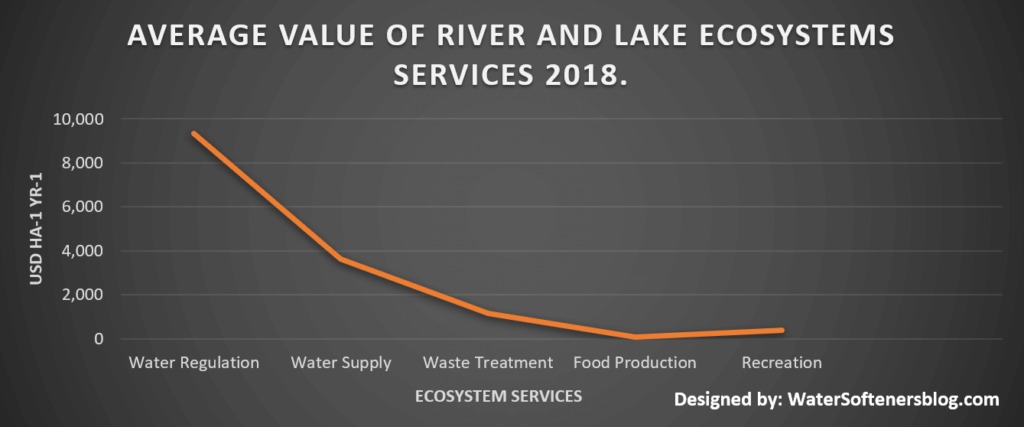 Average Value of river and lake Ecosystems services 2018