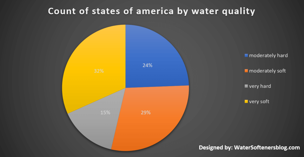 Count of States of America by Water Quality