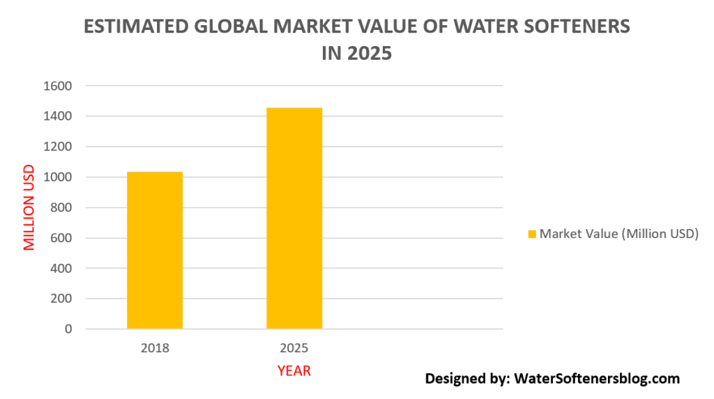 Estimated Global Market Value of water Softenrs in 2025