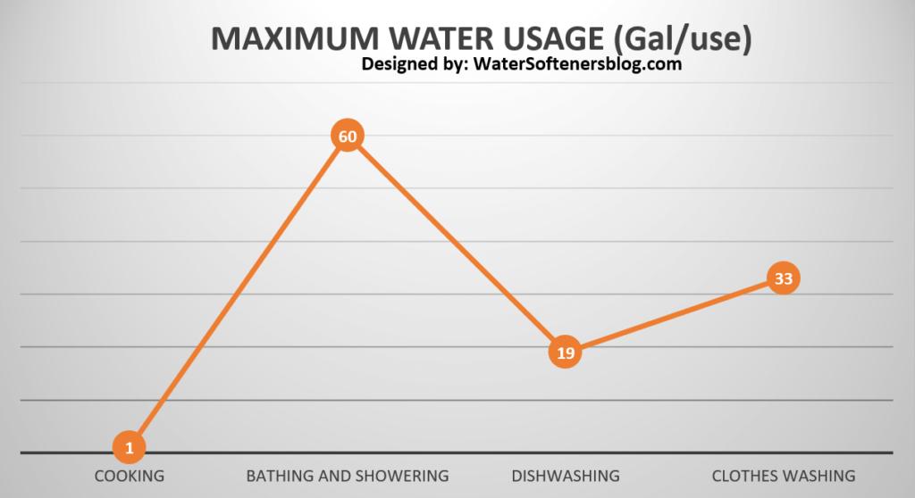 Maximum Water Usage Gal-use