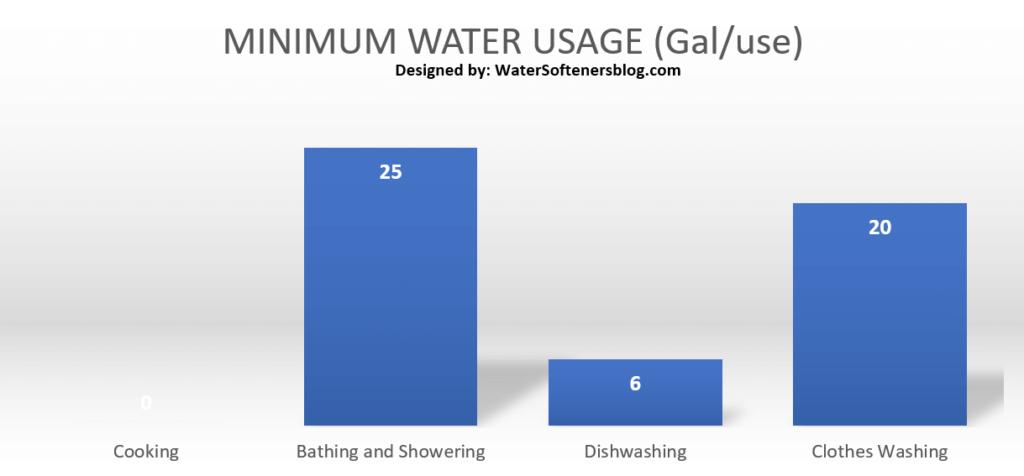 Miumum Water Usage Gal-use