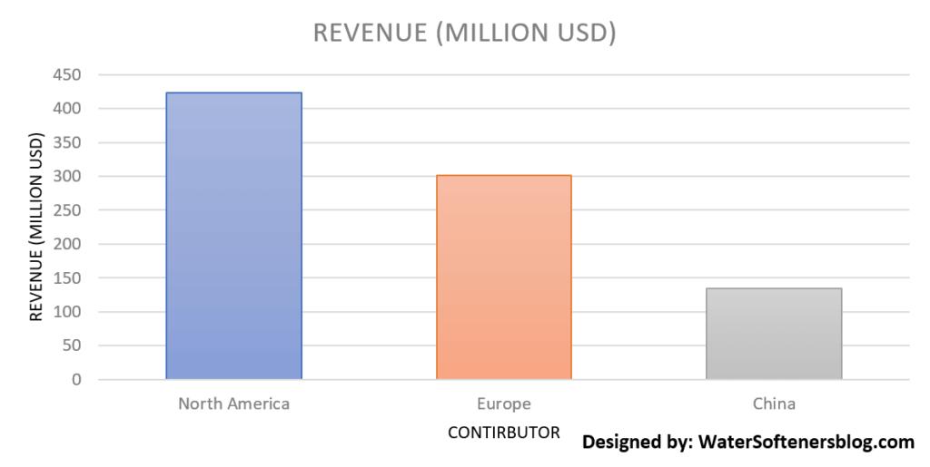 Revenue (Million USD)