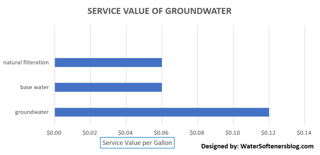 Service Value of Groundwater