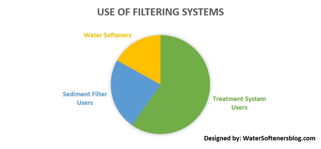 Use of Filtering System