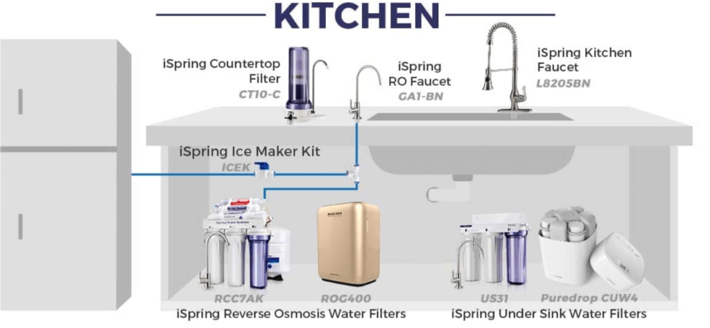 Kitchen Diagram Map